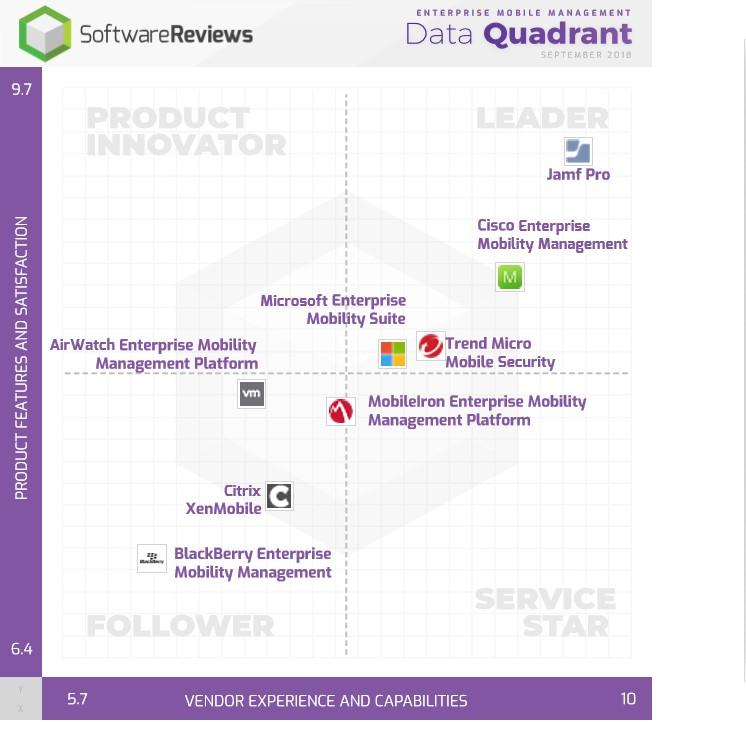 EMM-Quadrant